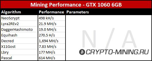 GeForce GTX 1060 для майнинга. Обзор видеокарты, хешрейт.